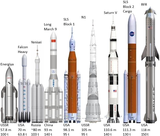 Super_heavy-lift_launch_vehicles - Origen Wikipedia