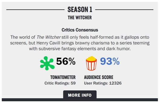 Rotten Tomatoes Rating on The Witcher