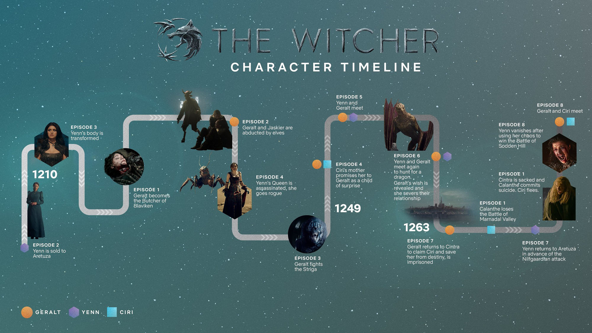 Cronología de The Witcher - Origen Netflix