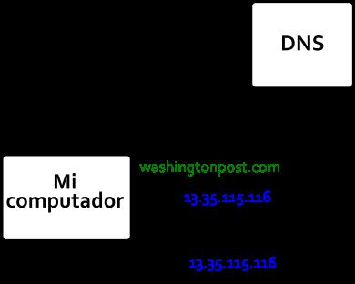 Principio del DNS - Origen TMN