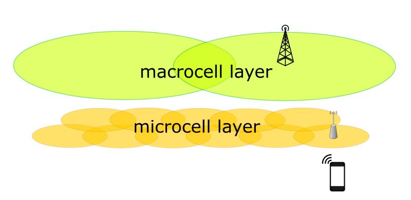 Concepto de red a dos capas - Origen TMN