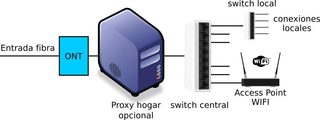 Diagrama Red Hogar - Origen TMN
