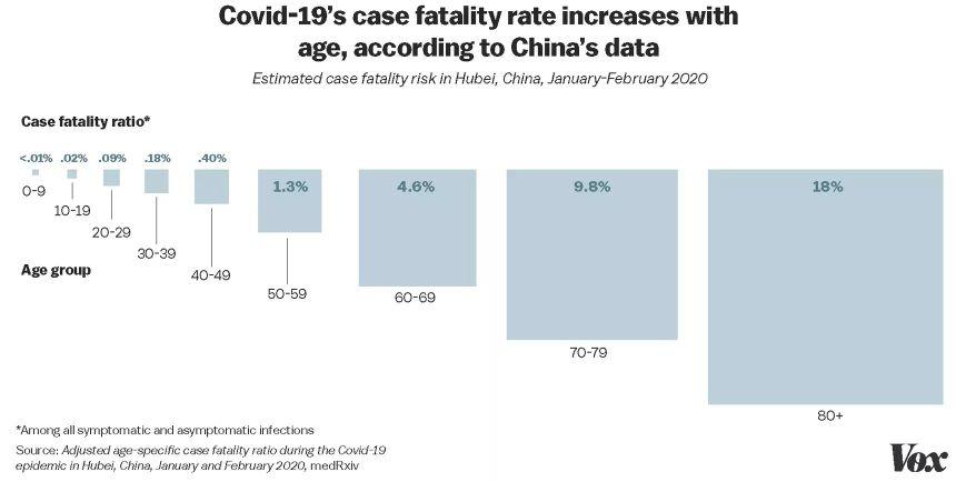 Diagrama Vox - sobre estadísticas de mortalidad covid-19 en China