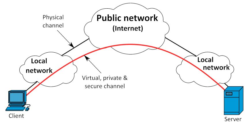 VPN_overview - Origen Wikipedia