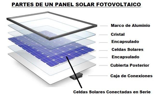 Composición de un panel solar - Origen desconocido