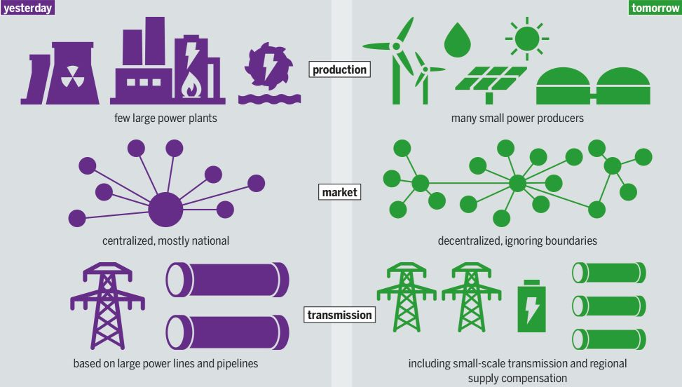 Energía ayer y mañana por segmentos - Origen Wikipedia