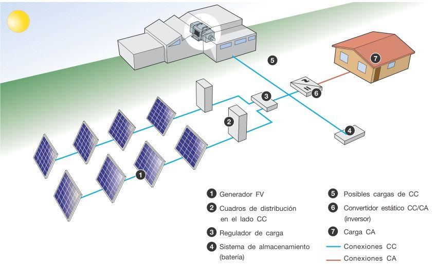 Esquema de planta de generación electríca solar - Origen Global Electricity