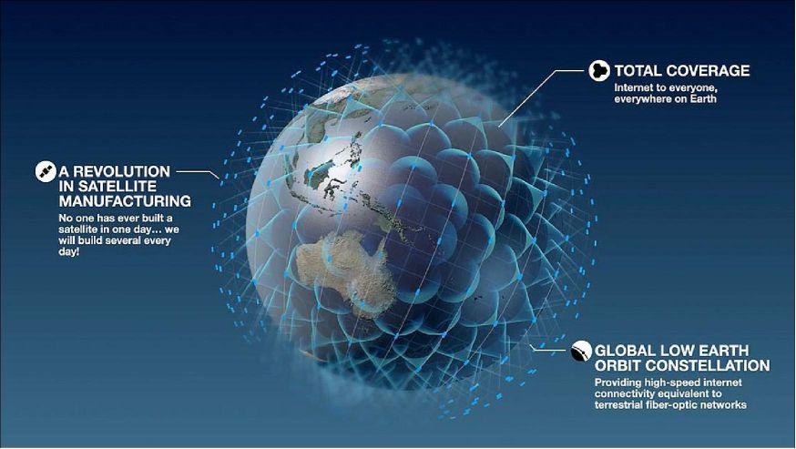 La constelación de satelites OneWeb - Origen OneWeb