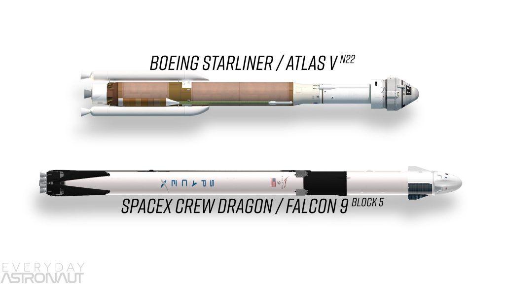 Comparación de Crew Dragon con CST100 Starliner - Origen everydayastronaut.com