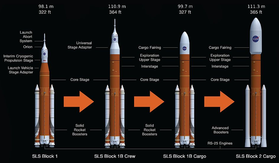 Las versions previstas del SLS de Boeing Space - Origen NASA