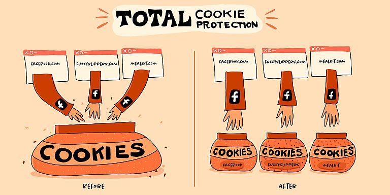 Firefox - Compartimentación de origenes de cookies - Origen Mozilla