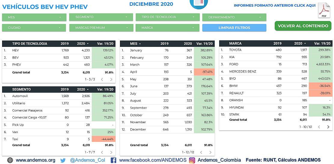 Informe Andemos Vehiculos eléctrico diciembre 2020 - Origen Andemos.com