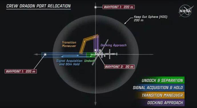 Diagrama de la maniobra de Crew-1 - Captura de pantalla en video origen NASA