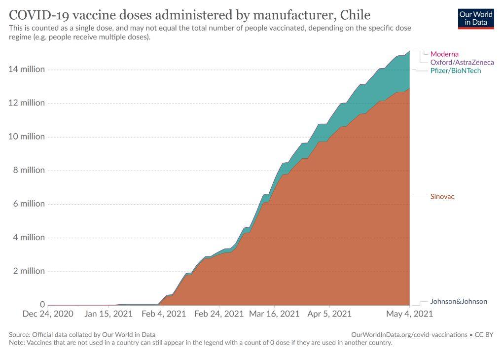 Datos de vacunas COVID-19 de Chile - Origine The World in Data
