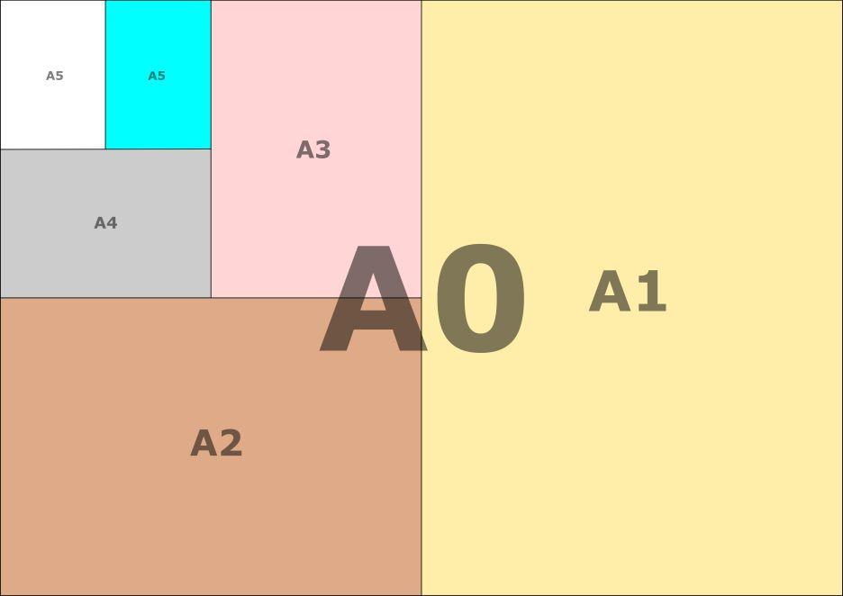 """Los tamaños de la norma ISO """"A"""""""