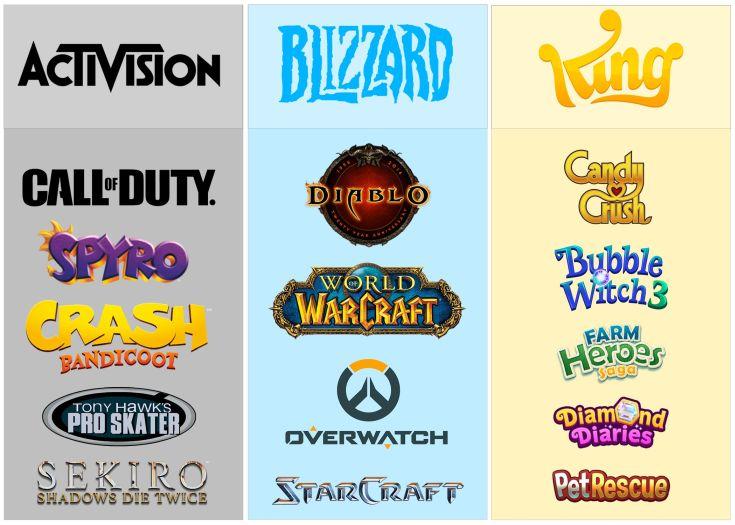 Los juegos de Activision-Blizzard - Origen desconocido